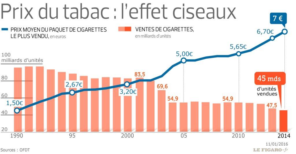 prix tabac vs ventes cigarettes